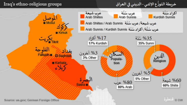 خريطة التوزُّع الإثني-الديني في العراق