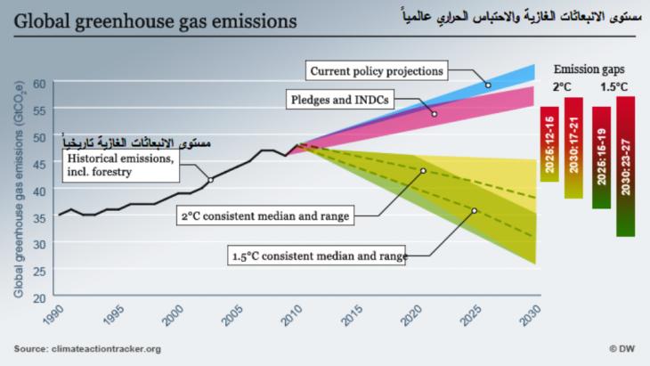 مستوى الاحتباس الحراري والانبعاثات الغازية عالمياً