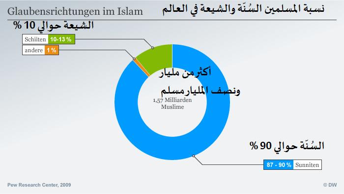 نسبة المسلمين السنة والشيعة في العالم