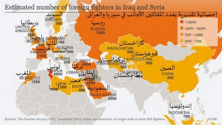 إحصائية تقديرية بعدد المقاتلين الأجانب في سوريا والعراق