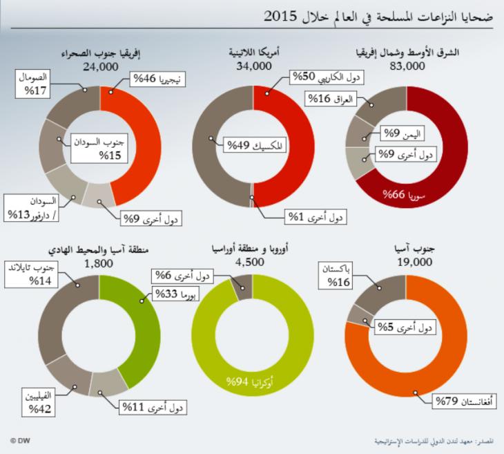 تسببت الصراعات الدموية حسب تقرير دولي في مقتل 167 ألف شخص في العالم خلال 2015، أغلبهم لقوا مصرعهم في نزاعات مسلحة في دول عربية.