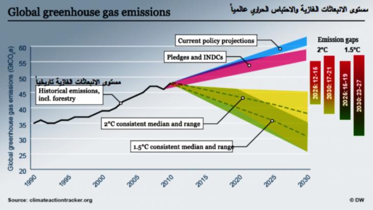 الاحتباس الحراري وعواقب تغيُّر المناخ  Global_greehouses_emissions