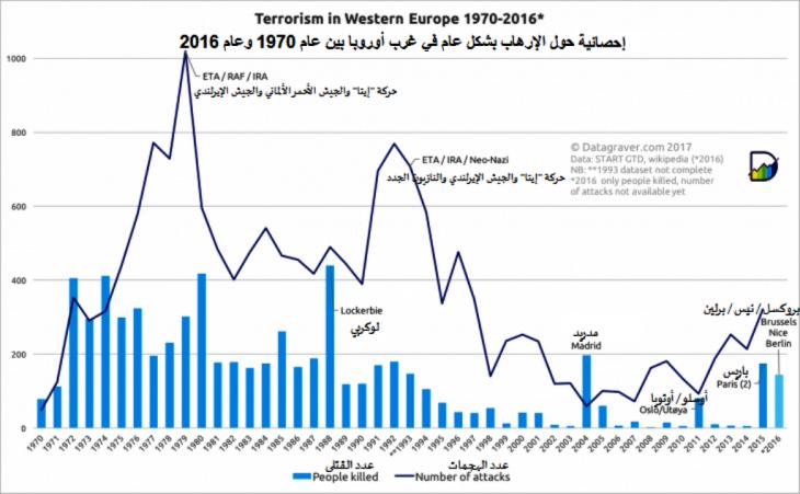 إحصائية حول الإرهاب بشكل عام في غرب أوروبا بين عام 1970 وَ عام 2016. Quelle: Quelle Datagraver