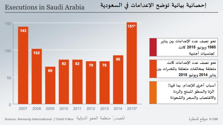 إحصائية بيانية تبين الإعدامات في السعودية