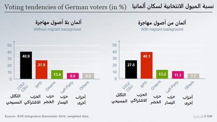 نسبة الميول الانتخابية لسكان ألمانيا