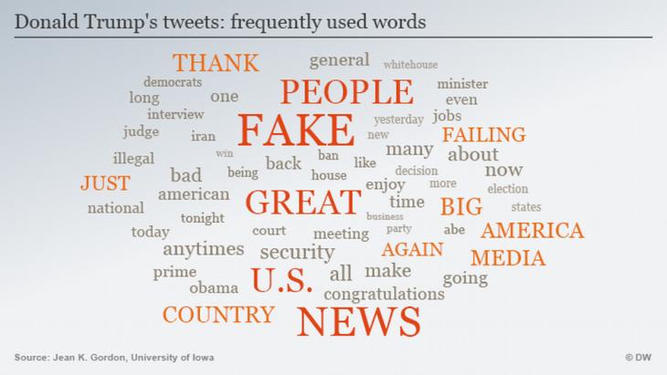 غرافيك يظهر أكثر الكلمات التي يستخدمها ترامب في تغريداته، ومن أبرزها: أخبار كاذبة والشعب وعظيم والإعلام وأمريكا. (source: DW)'s most frequently