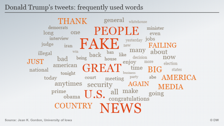 Infographic showing words most frequently used by Donald Trump in tweets (source: DW)'s most frequently