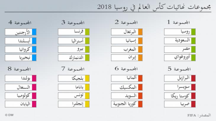 أوقعت القرعة السعودية ومصر في مجموعة واحدة بمونديال روسيا لتعيد ذكريات مواجهات قديمة. بينما وضع المغرب صعب في مواجهة بطل أوروبا وبطل مونديال 2010، أما تونس فمدربها متفائل، فيما يرى مدرب ألمانيا أن لا موجب للقلق.