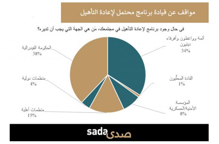 استطلاع للرأي وإحصائية حول: مقاربة مجتمعية لإعادة تأهيل الجهاديين في تونس - عزل الجهاديين العائدين إلى تونس يعيدهم إلى التشدد