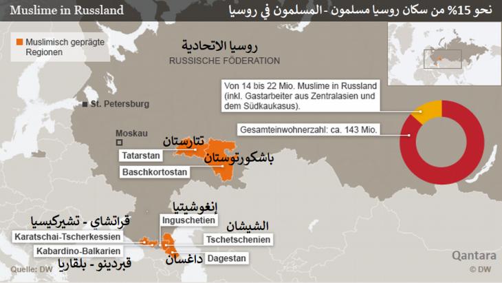 خريطة روسيا الاتحادية - نسبة المسلمين في روسيا نحو 15% من السكان الروس.