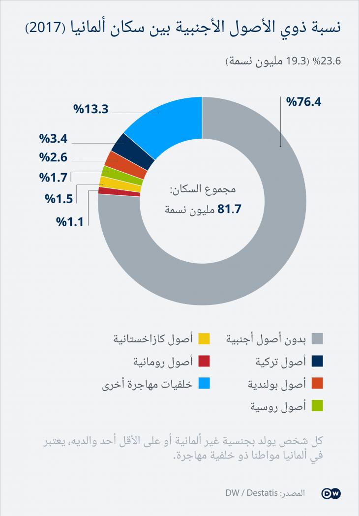 في هذا الرسم البياني نسبة ذوي الأصول الأجنبية بين سكان ألمانيا لعام 2017.