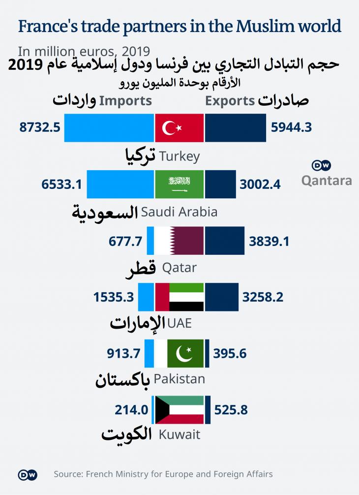 حجم التبادل التجاري بين فرنسا ودول إسلامية عام 2019  - الأرقام بوحدة المليون يورو