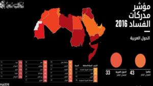 ذكرت منظمة الشفافية الدولية في تقرير مؤشر الفساد السنوي أن الحركات الشعبوية التي تكتسب زخما في أمريكا وأوروبا وغيرهما ستعرقل الجهود المبذولة من أجل مكافحة الفساد. وظهرت دول عربية بين الدول الأكثر فسادا في العالم.
