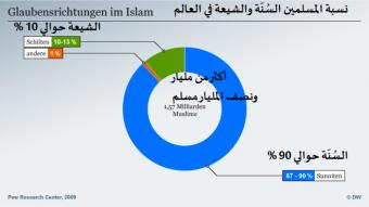الصراع بين السنة والشيعة.. خلاف تاريخي حول خمس قضايا رئيسية